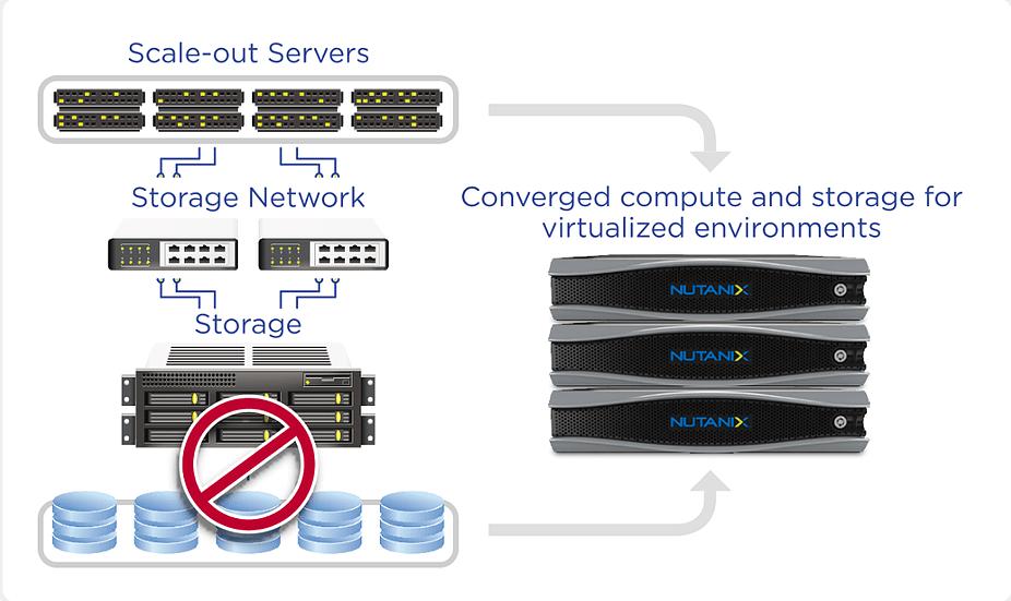 Hyperconverged Infrastructure - CyberNorth